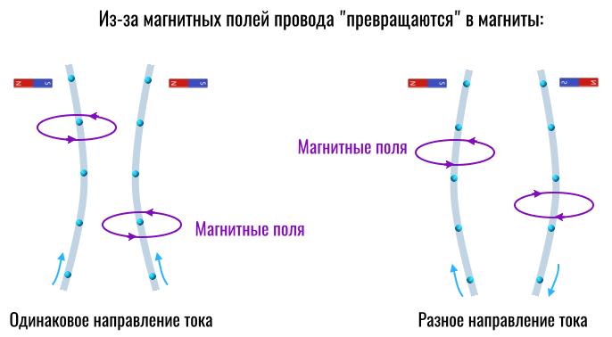 провода превращаются в магниты