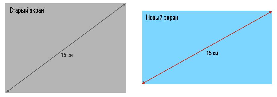 сравнение экранов с соотношением сторон 4:3 и 16:9