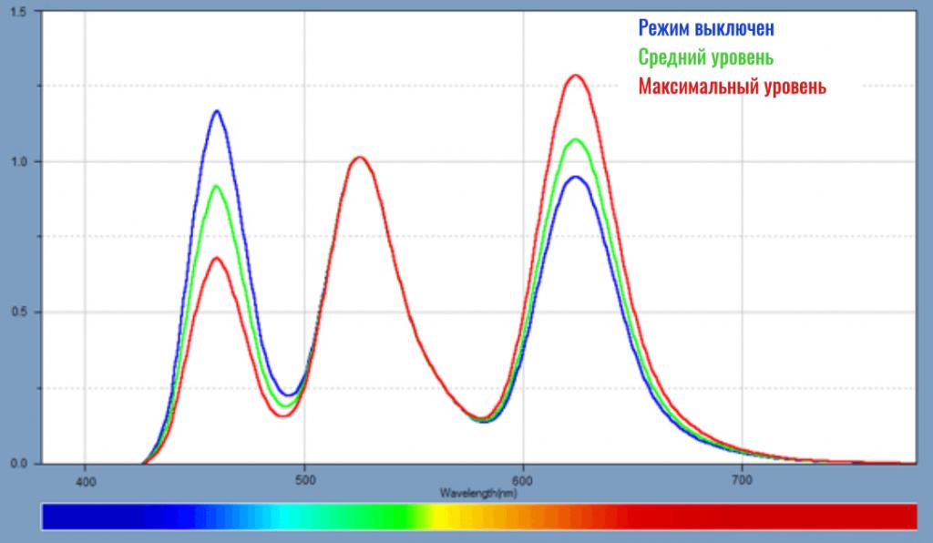 фильтр синего света на xiaomi 11 pro