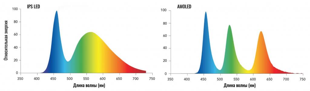 сравнение спектров amoled и ips