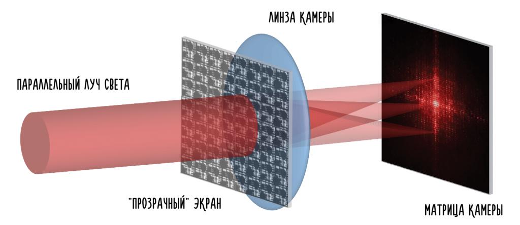 дифракция света в подэкранных камерах