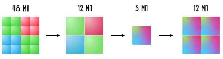 процесс ремозаики сенсора S5KGM1