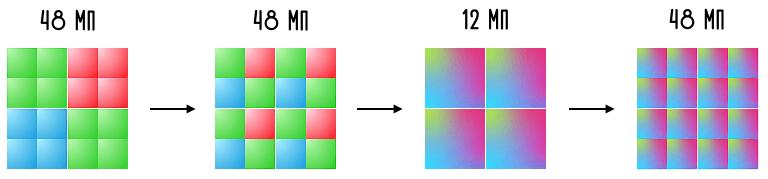 процесс ремозаики сенсора ISOCELL GM2