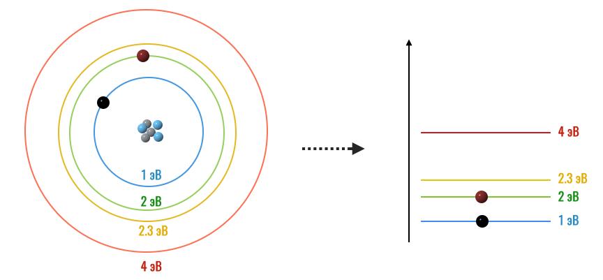 энергетические уровни атомов