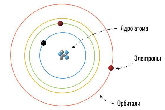 орбитальная модель атома