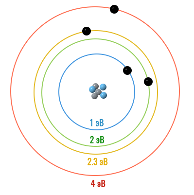 орбитали атома с энергетическими уровнями