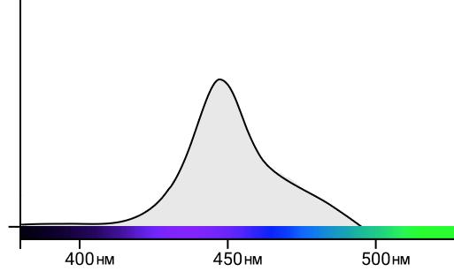 спектр голубого света 2