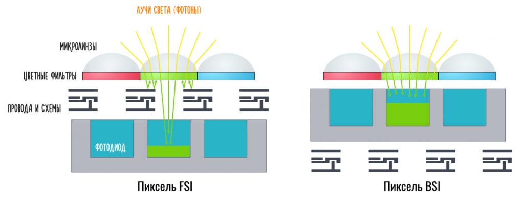 пиксели FSI против BSI технологии