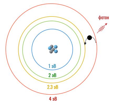 электрон испускает фотон