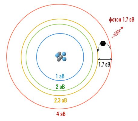 электрон испускает красный фотон