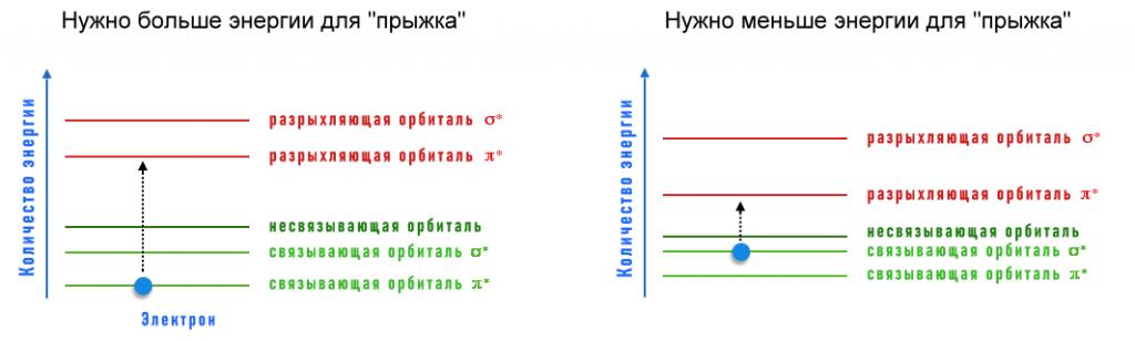 энергетические уровни и орбитали молекул