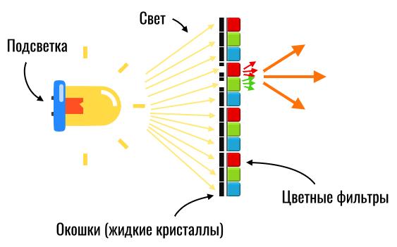 структура ips-экрана