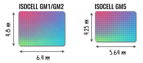 размер матрицы samsung isocell gm5