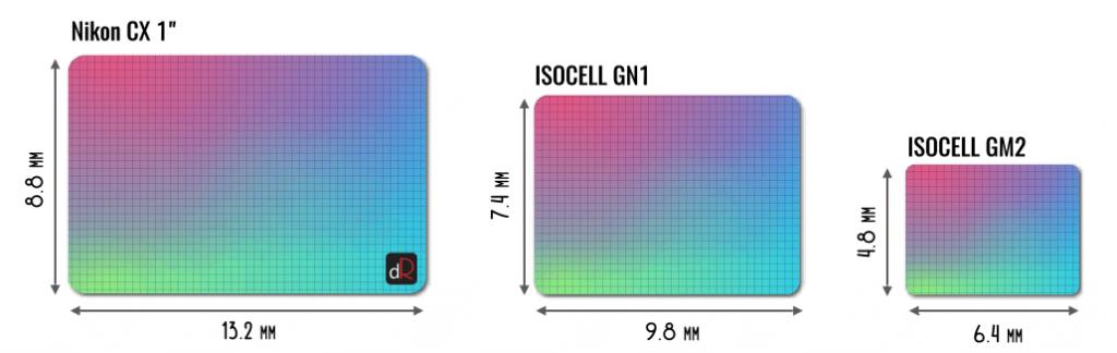 размер матрицы isocell gn1