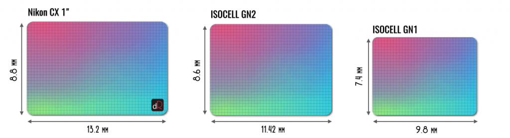 размер матрицы Samsung ISOCELL GN2