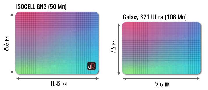 сравнение 50-Мп матрицы GN2 со 108 Мп HM3