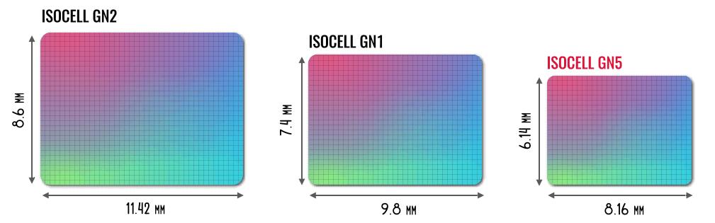 размер матрицы isocell gn5