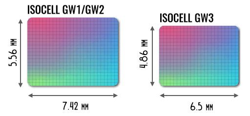 размер сенсора samsung isocell gw3