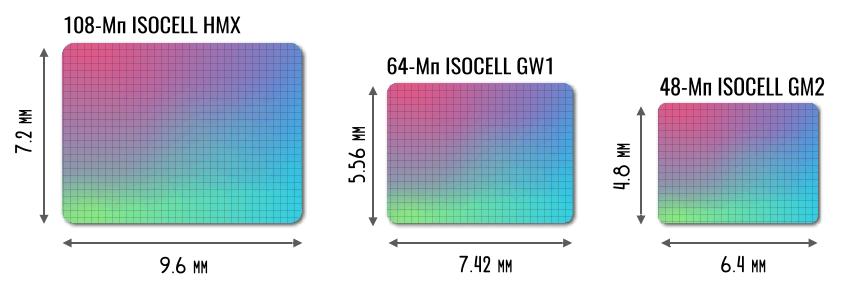 размеры матрицы isocell hmx
