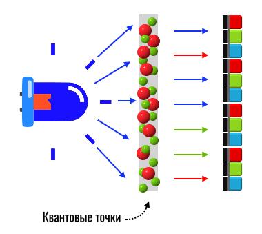 технология квантовых точек QDEF
