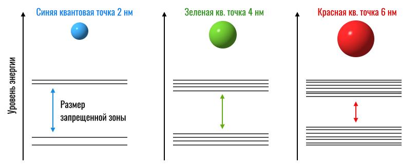зависимости цвета квантовой точки от размера