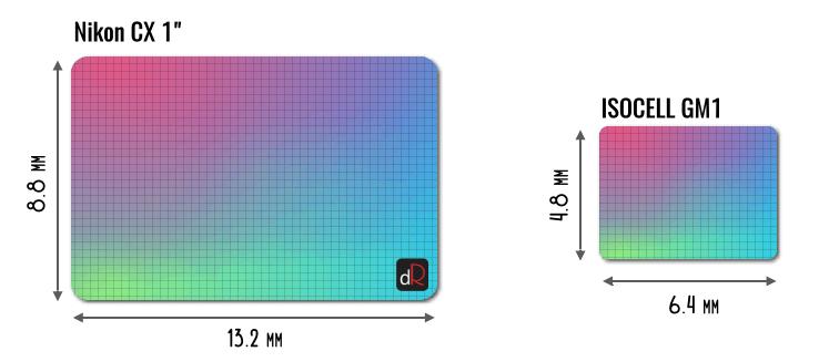 размер матрицы samsung isocell gm1