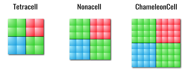 сравнение tetracell, nonacell и chameleoncell