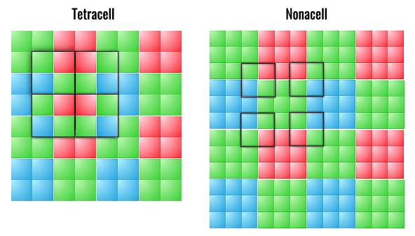 сравнение CFA Tetracell и Nonacell