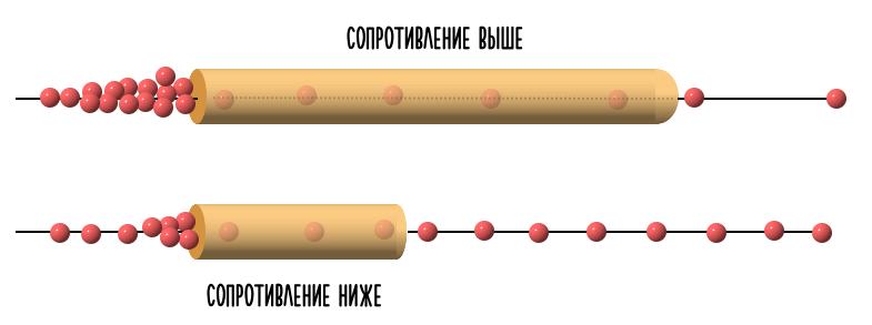 зависимости сопротивления от длины проводника
