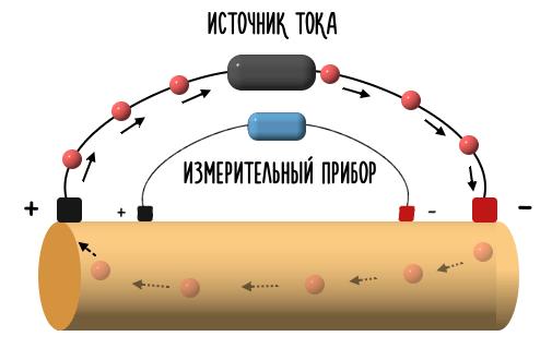 тетраполярная схема измерения биоимпеданса